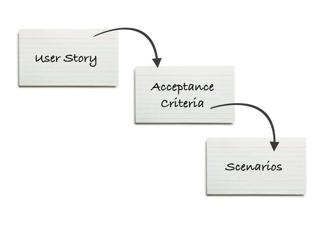 User Story Acceptance Criteria Scenarios