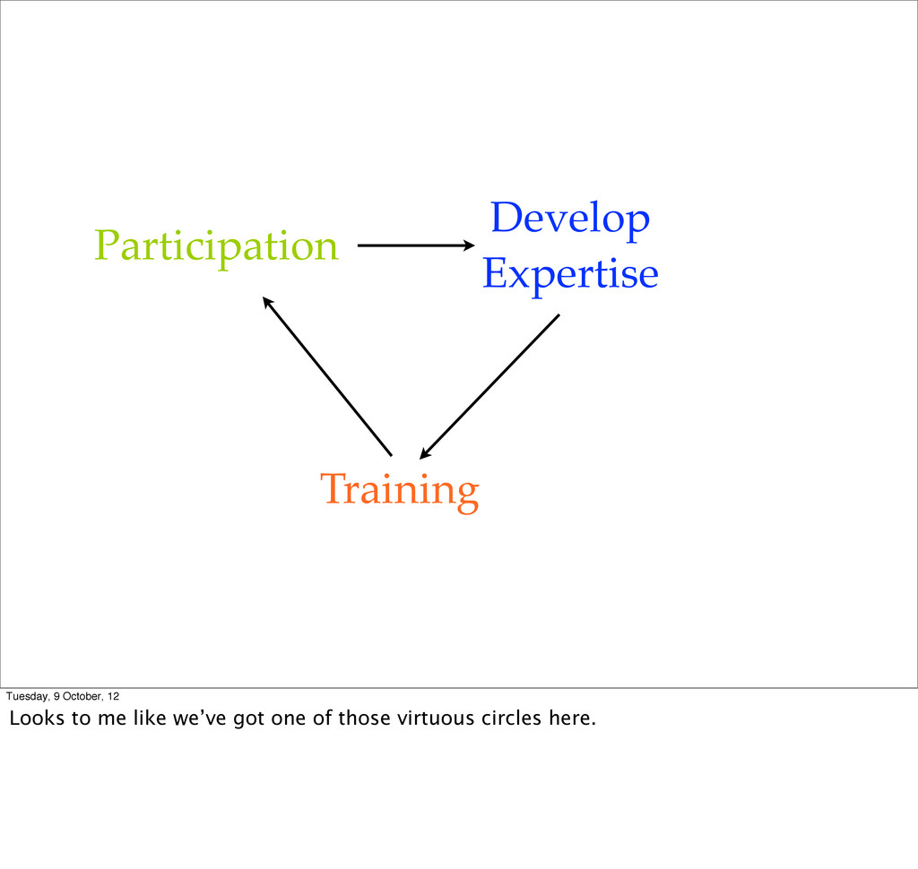 Training Participation Develop Expertise Tuesda...