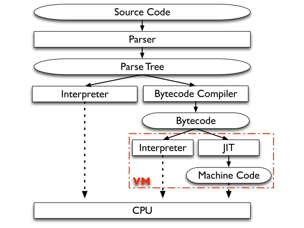 Source Code Parser Parse Tree Interpreter Bytec...