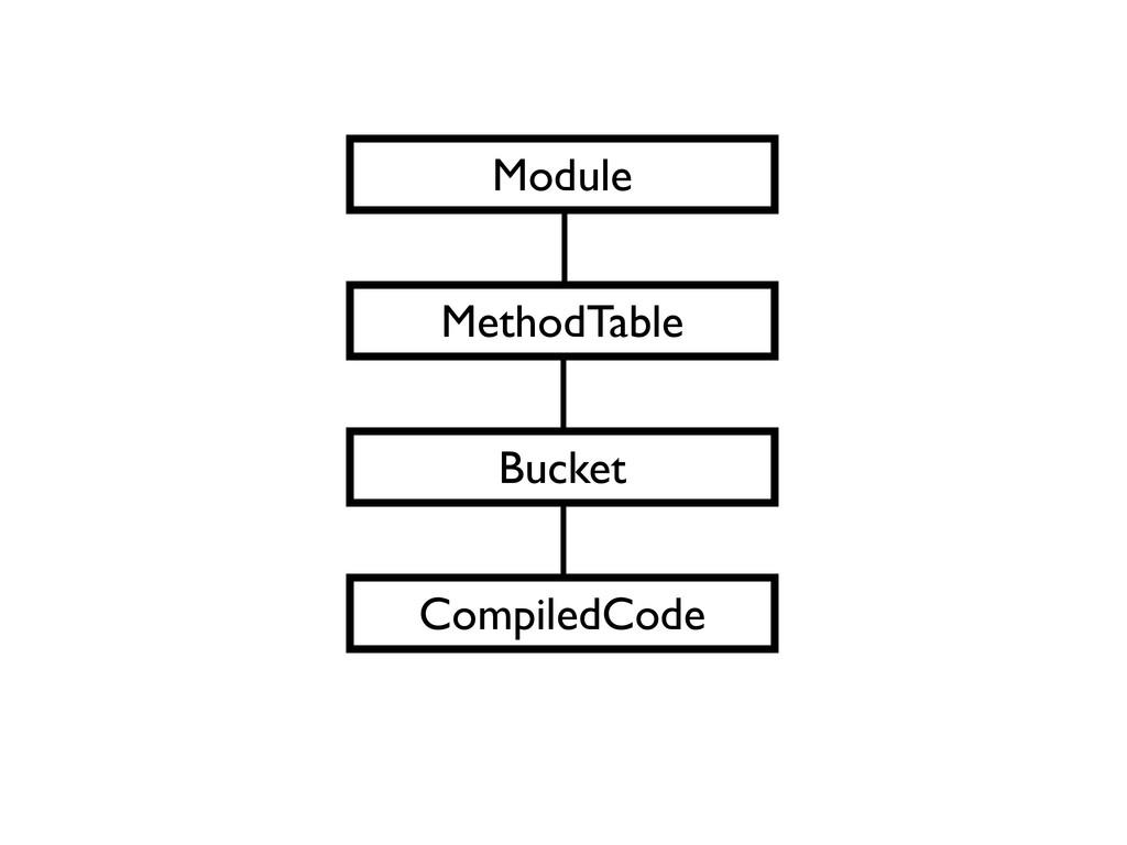 Module MethodTable Bucket CompiledCode