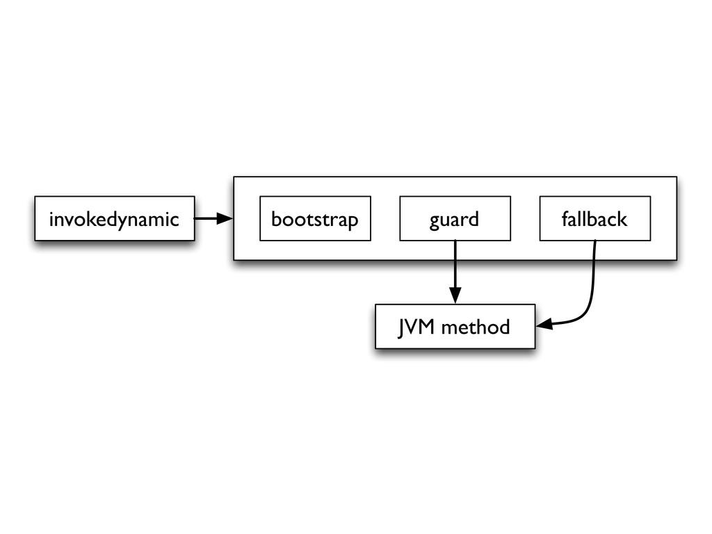 Process invokedynamic JVM method bootstrap guar...