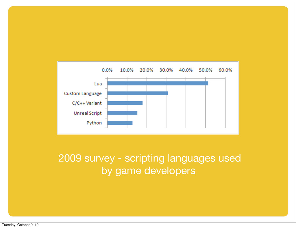2009 survey - scripting languages used by game ...