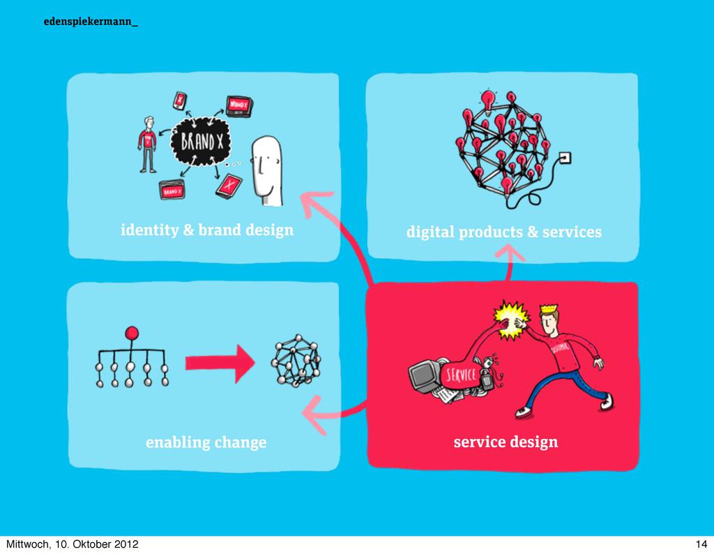 identity & brand design service design digital ...