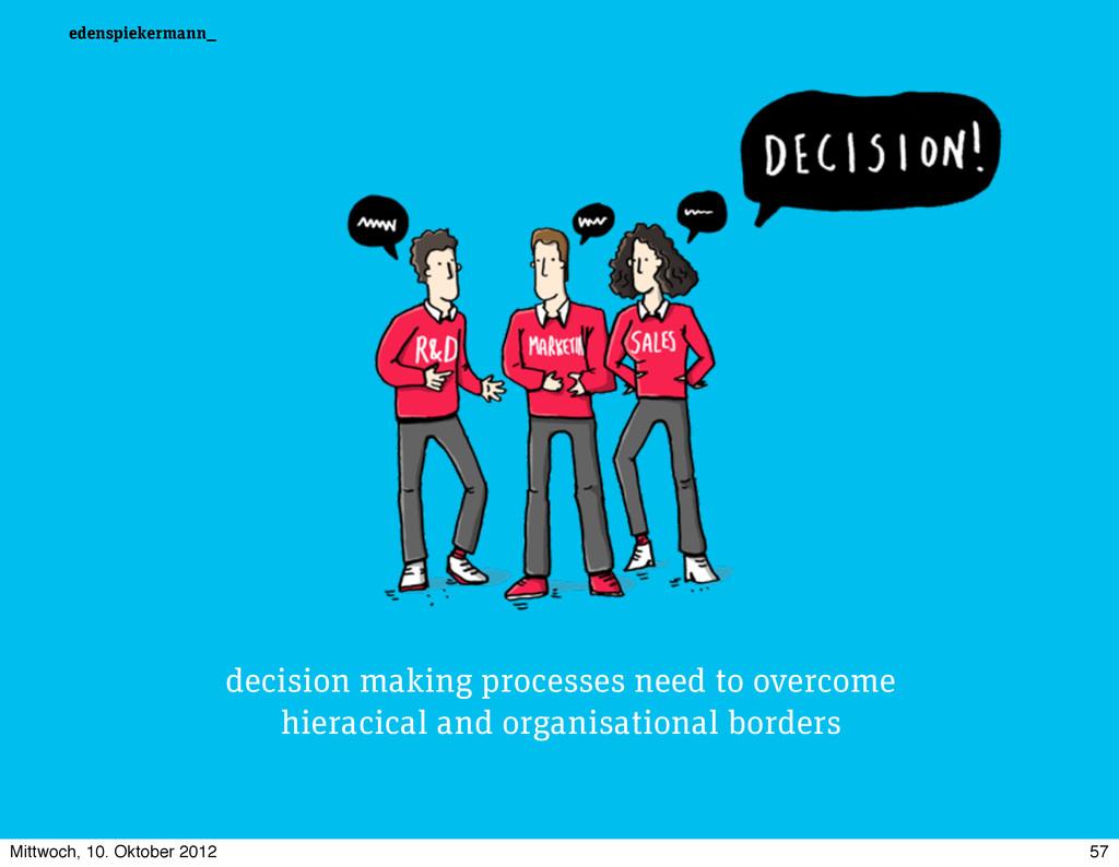 edenspiekermann_ decision making processes need...
