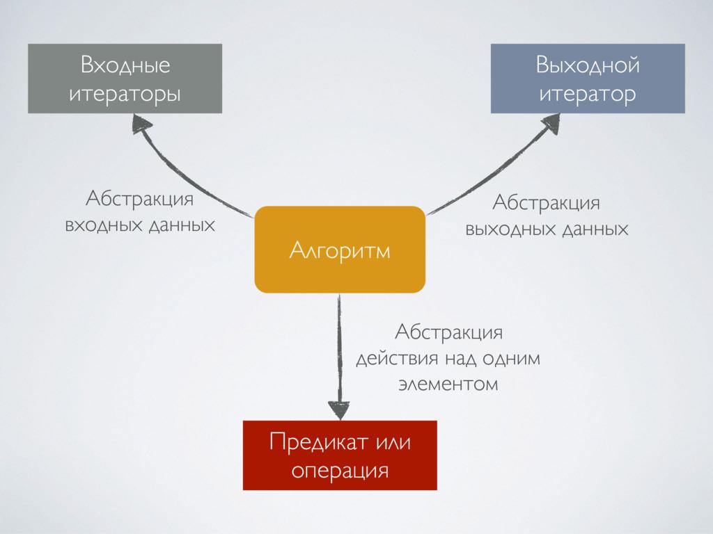 Алгоритм Входные итераторы Выходной итератор ...