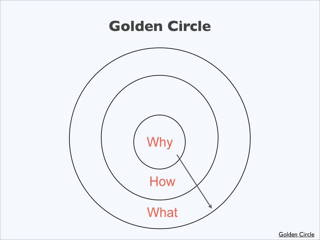 Golden Circle Why How What Golden Circle