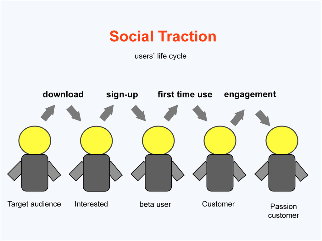 Social Traction sign-up first time use engageme...
