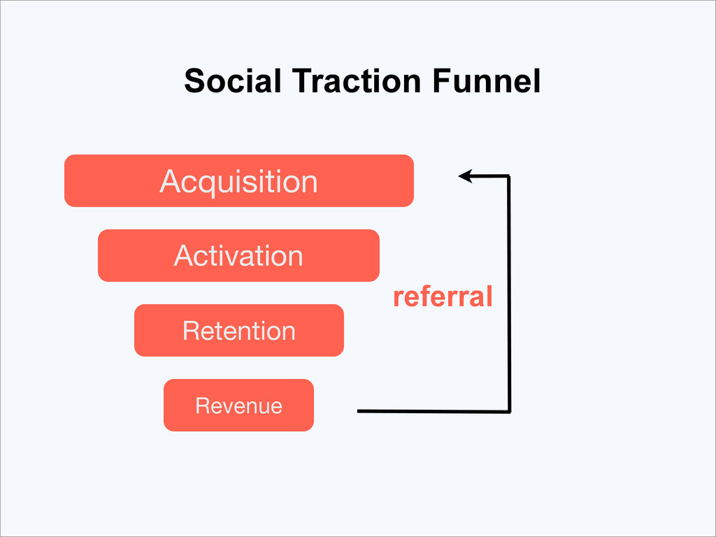 Acquisition Social Traction Funnel Activation R...