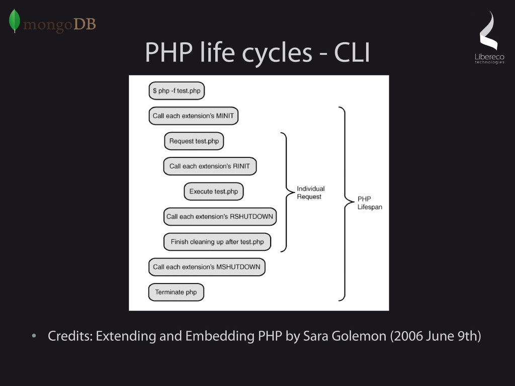 PHP life cycles - CLI ● Credits: Extending and ...