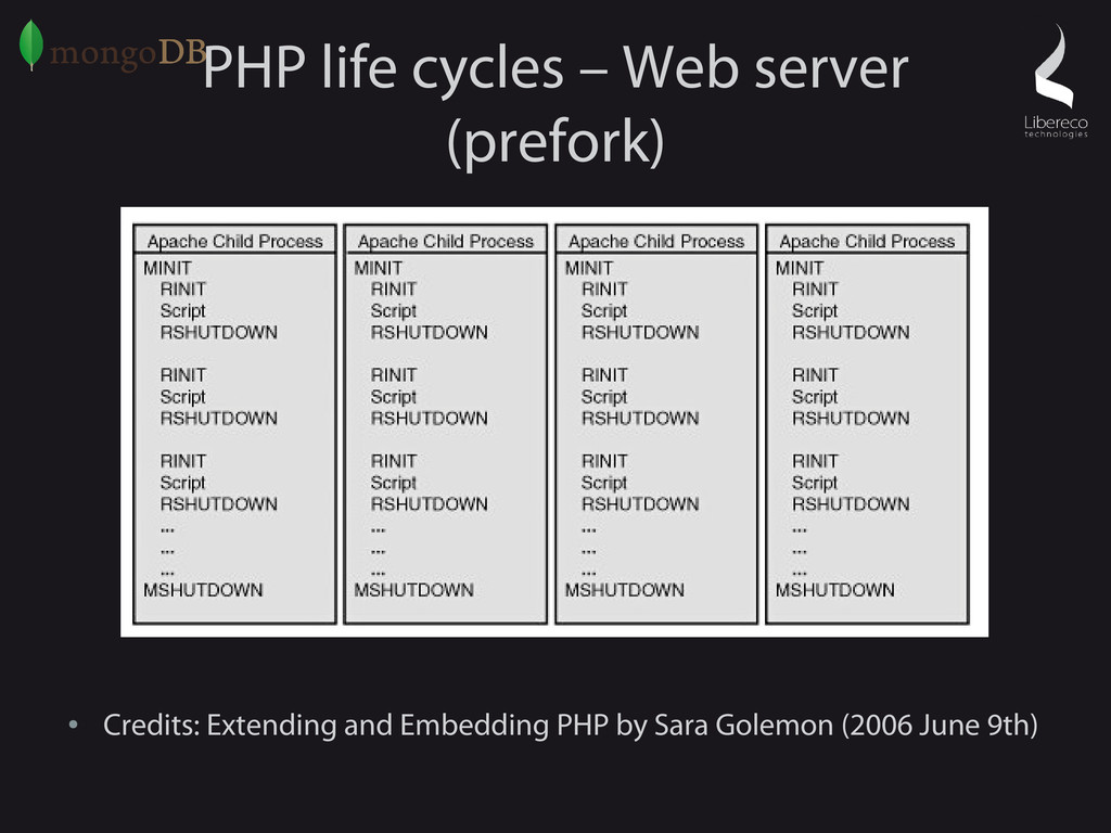 PHP life cycles – Web server (prefork) ● Credit...
