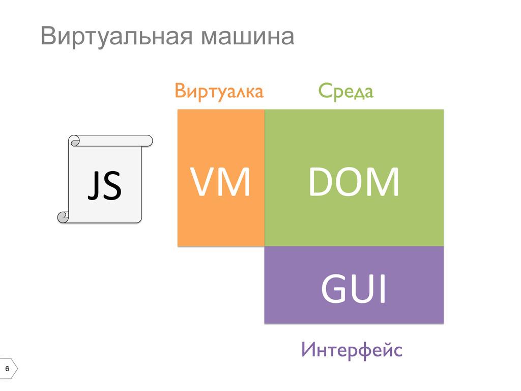 6 Виртуальная машина DOM  VM  JS  Сред...