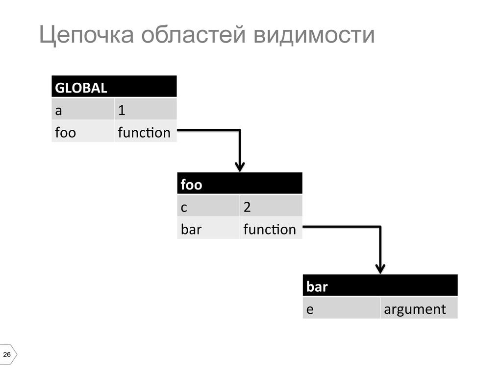26 Цепочка областей видимости GLOBAL a 1 foo fu...