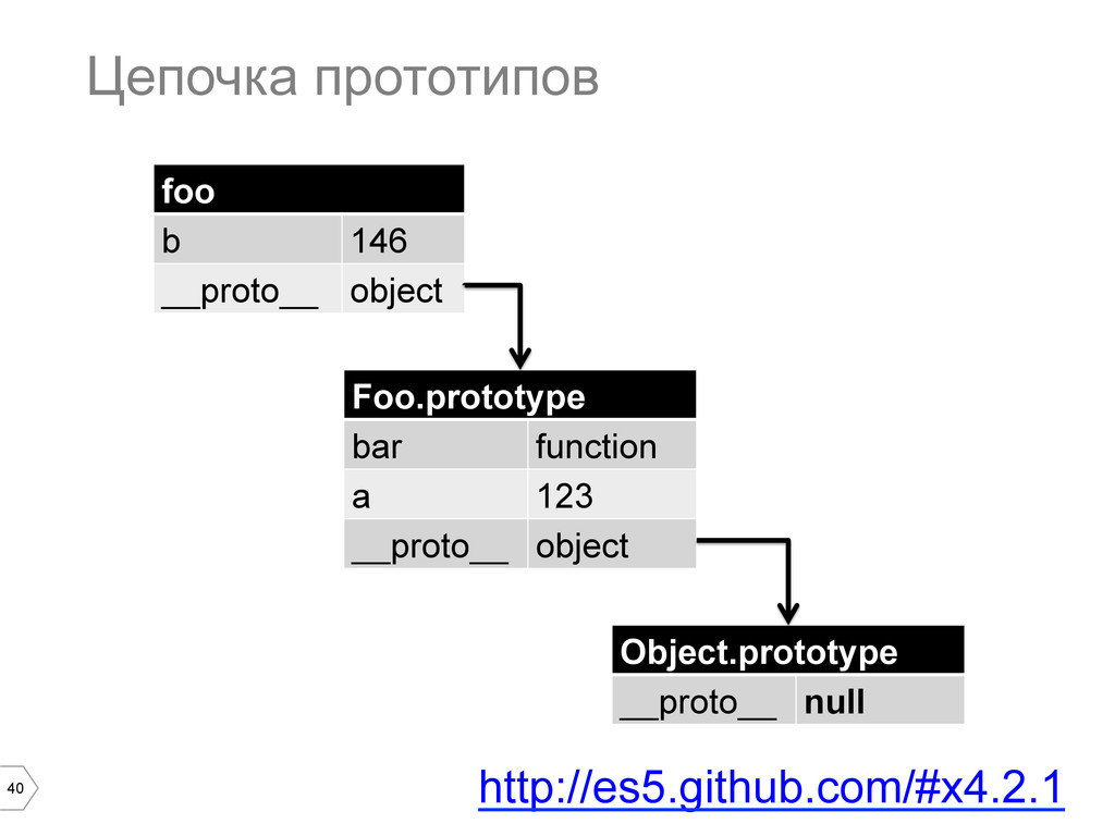 40 Цепочка прототипов foo b 146 __proto__ objec...