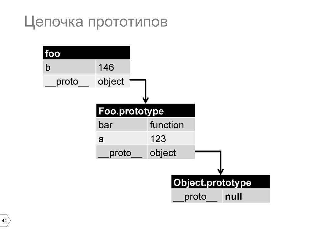 44 Цепочка прототипов foo b 146 __proto__ objec...