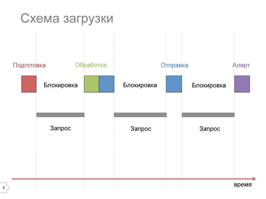 5 Схема загрузки время Блокировка Блокировка Бл...