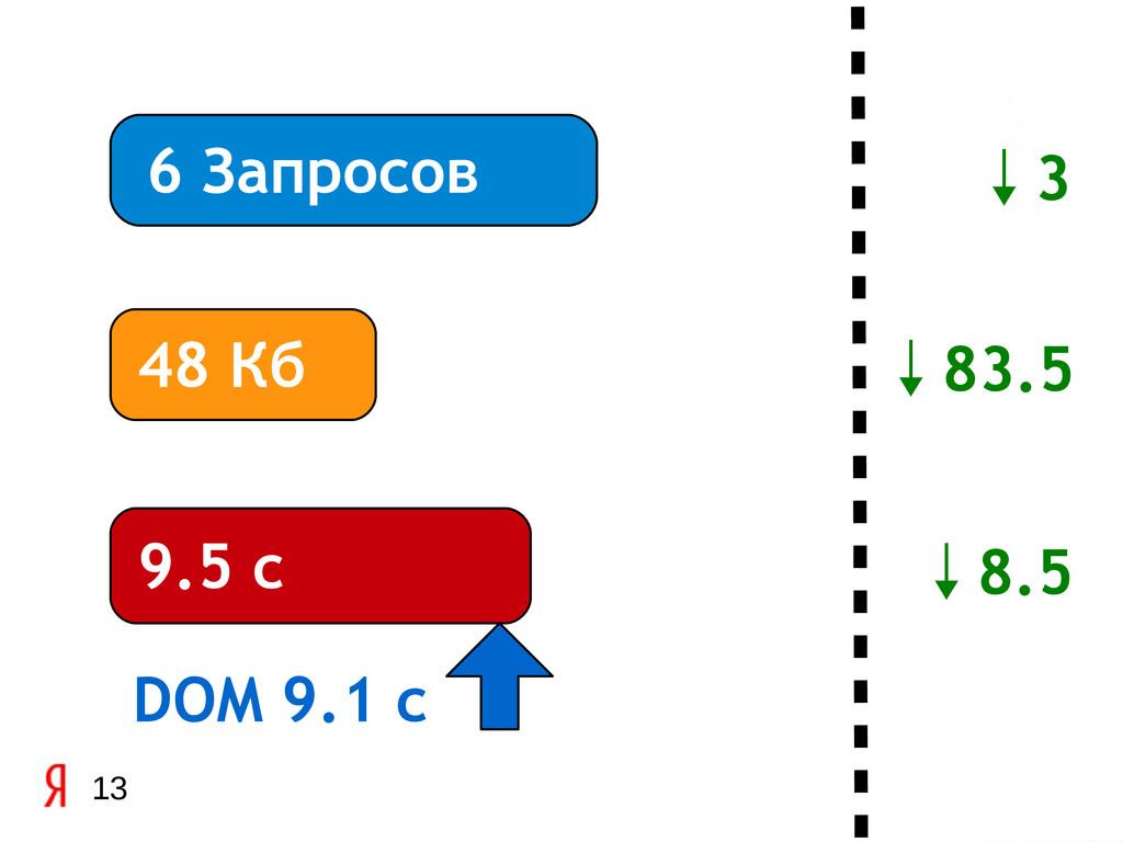 13 6 Запросов 48 Кб 9.5 с DOM 9.1 c ↓8.5 ↓83.5 ...