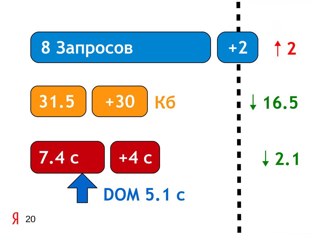 20 8 Запросов 31.5 7.4 с DOM 5.1 c +2 +30 Кб +4...