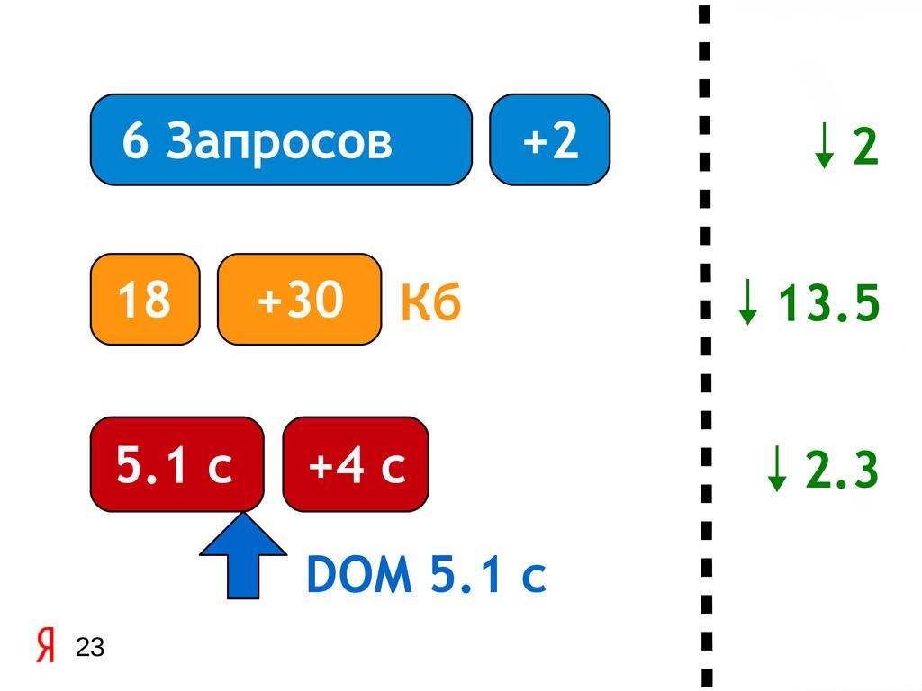 23 6 Запросов 18 5.1 с DOM 5.1 c +2 +30 Кб +4 c...