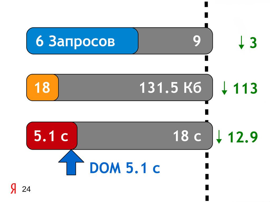 9 131.5 Кб 18 с 24 6 Запросов 18 5.1 с DOM 5.1 ...