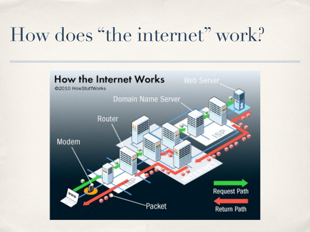 """How does """"the internet"""" work?"""