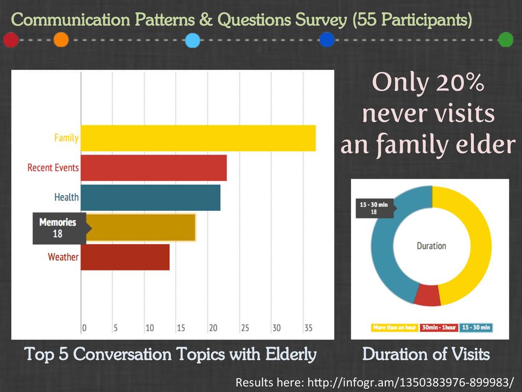 Communication Patterns & Questions Survey (55 P...