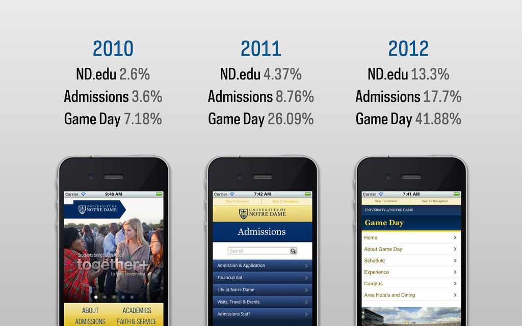 2010 ND.edu 2.6% Admissions 3.6% Game Day 7.18%...