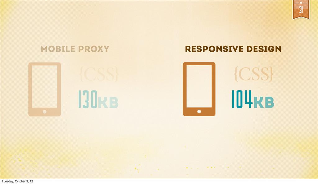 31 130kb {CSS} Mobile Proxy 104kb {CSS} Respons...