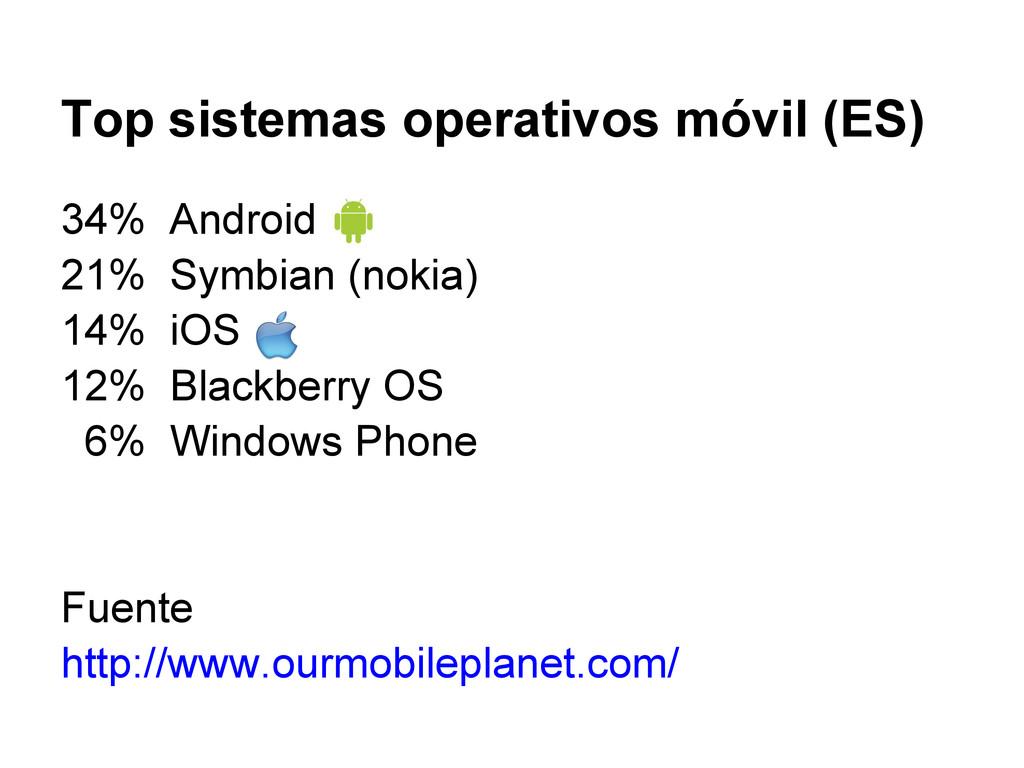 Top sistemas operativos móvil (ES) 34% Android ...