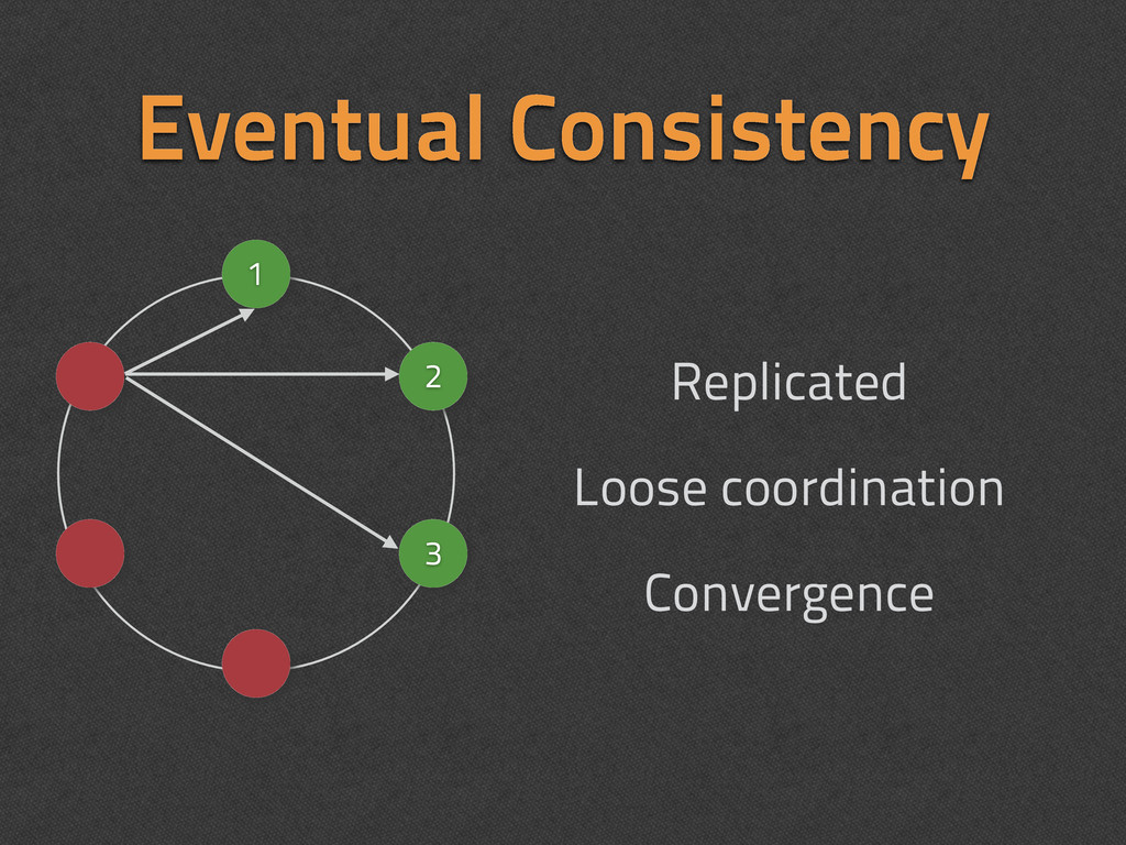 Eventual Consistency Replicated Loose coordinat...