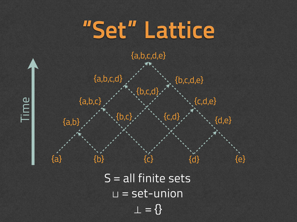 """Set"" Lattice {a} {b} {c} {d} {e} {a,b} {b,c} {..."