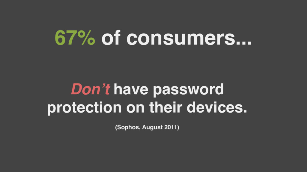 67% of consumers... Don't have password protect...