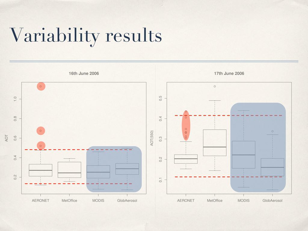 Variability results