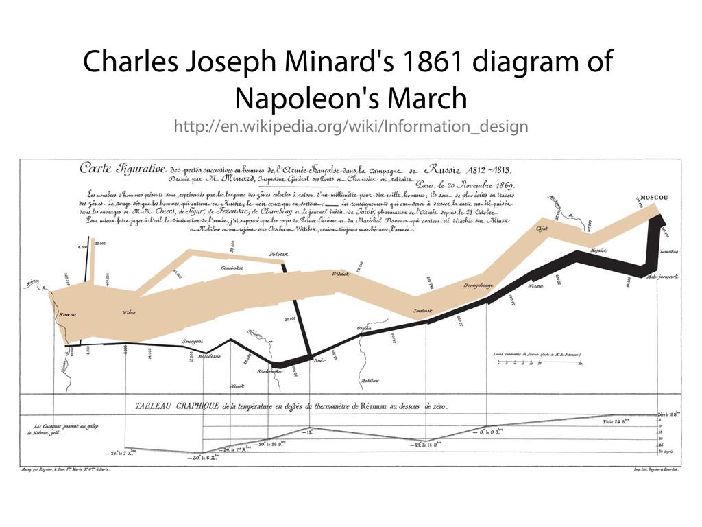 Charles Joseph Minard's 1861 diagram of Napoleo...