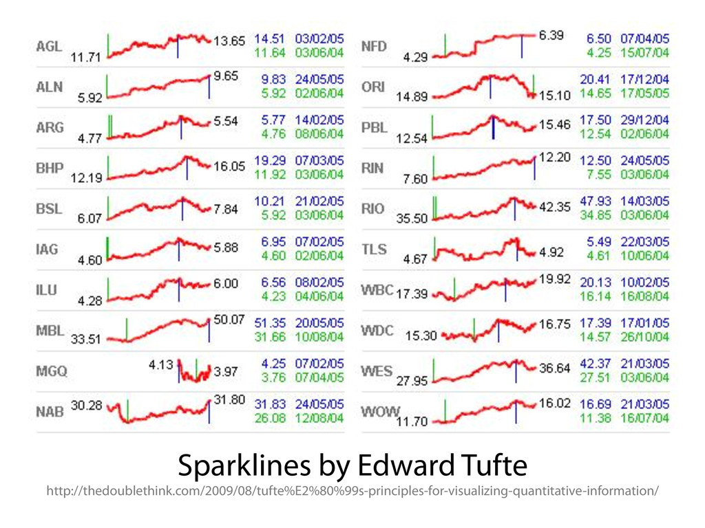 Sparklines by Edward Tufte http://thedoublethin...