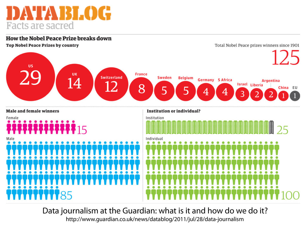 Data journalism at the Guardian: what is it and...