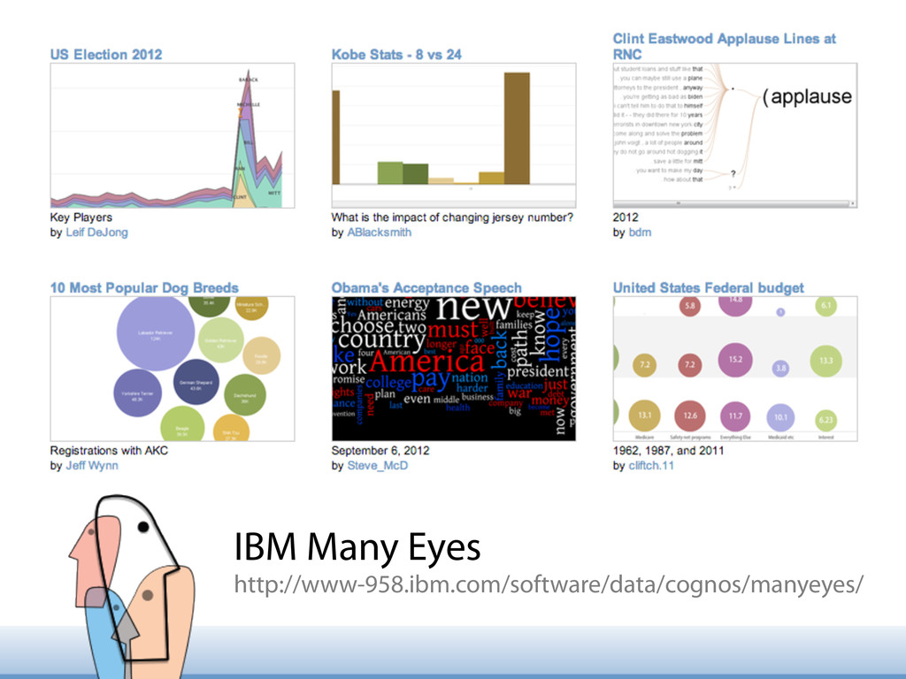 IBM Many Eyes http://www-958.ibm.com/software/d...