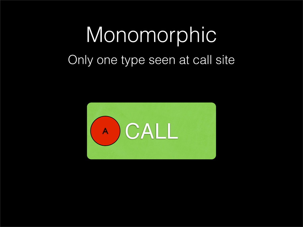 Monomorphic Only one type seen at call site CAL...