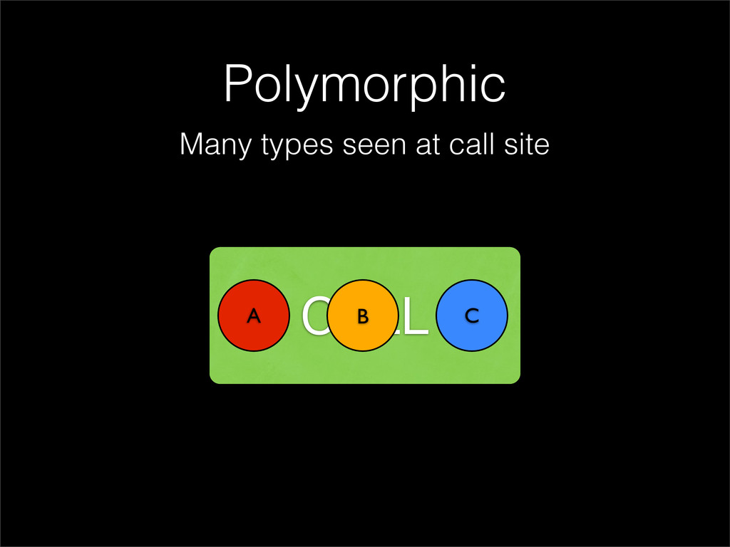 Polymorphic Many types seen at call site CALL A...
