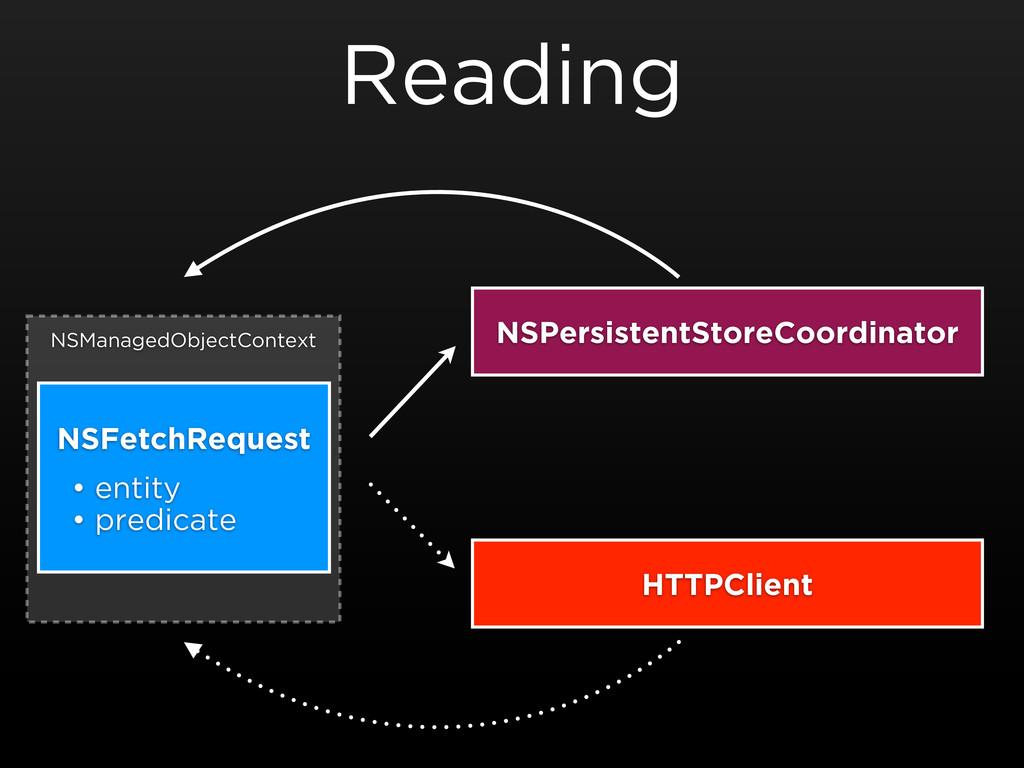 NSManagedObjectContext Reading NSFetchRequest •...