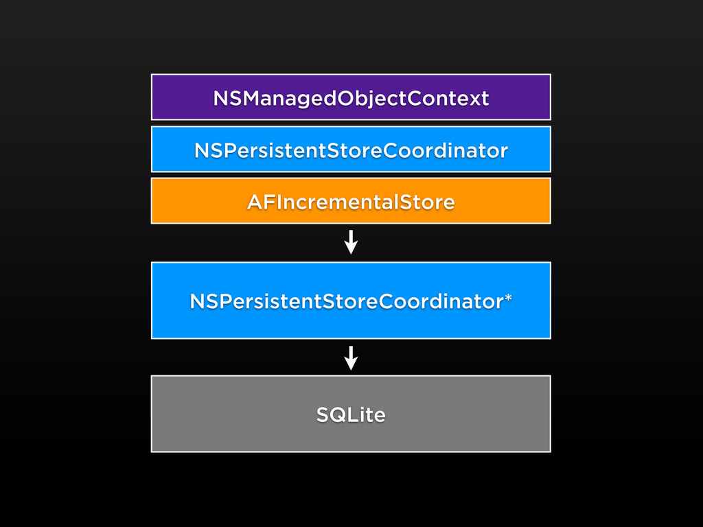 NSManagedObjectContext AFIncrementalStore SQLit...