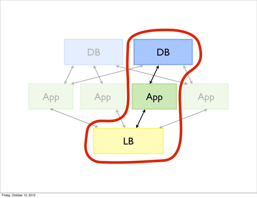 LB App DB App App App DB Friday, October 12, 20...