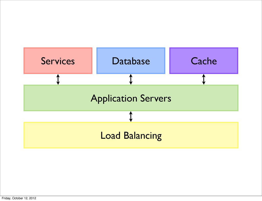 Load Balancing Application Servers Cache Databa...
