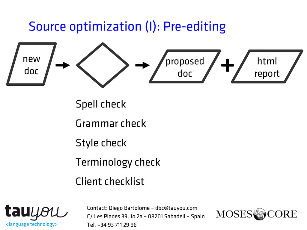 Source optimization (I): Pre-editing Spell chec...