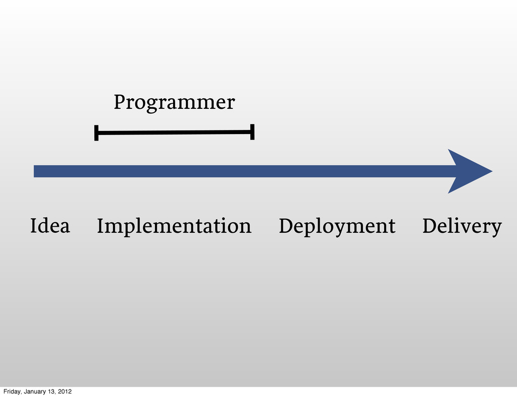 Idea Implementation Deployment Delivery Program...