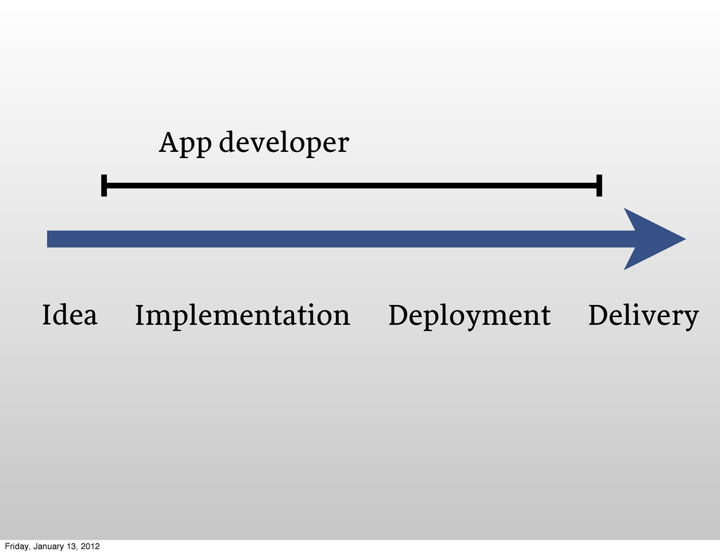 Idea Implementation Deployment Delivery App dev...