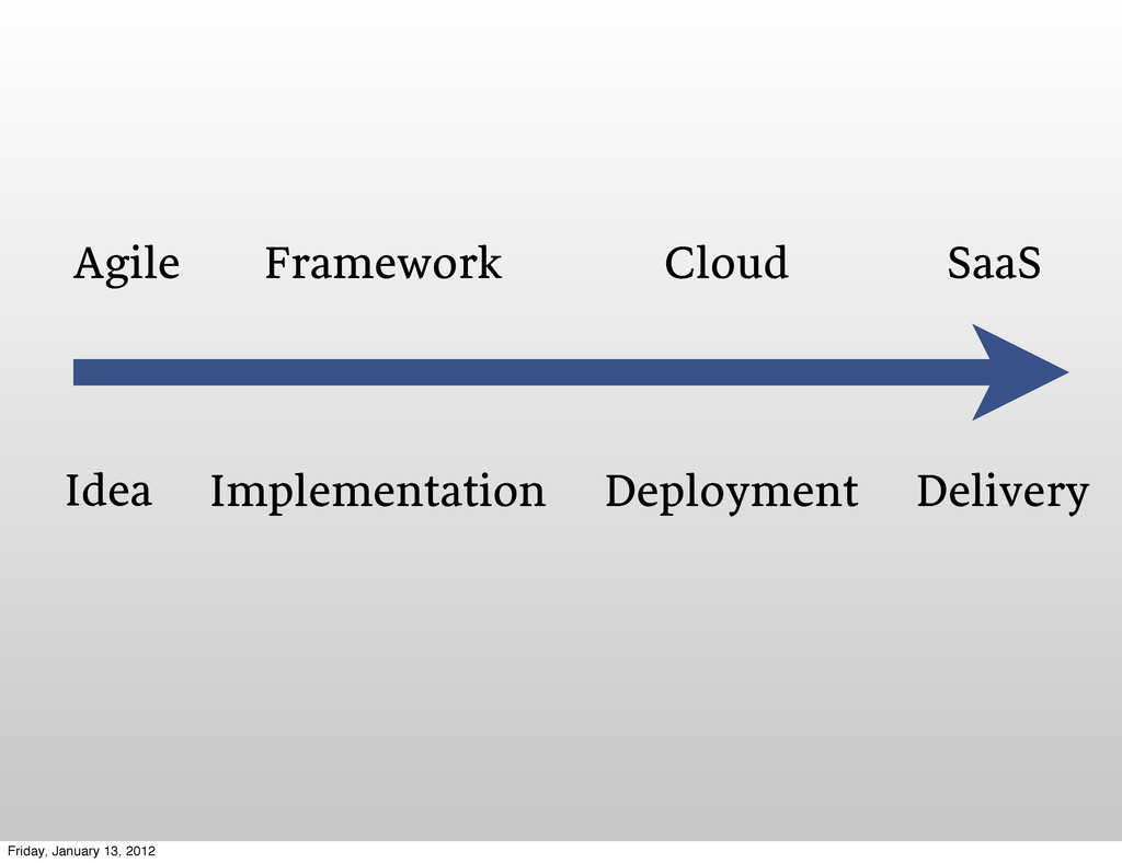 Idea Implementation Deployment Delivery Agile F...
