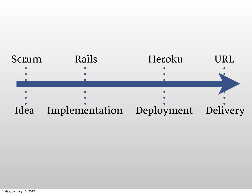 Idea Implementation Deployment Delivery Scrum R...