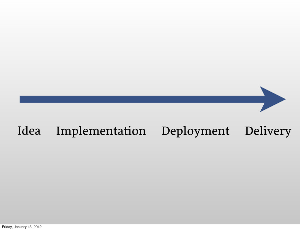 Idea Implementation Deployment Delivery Friday,...