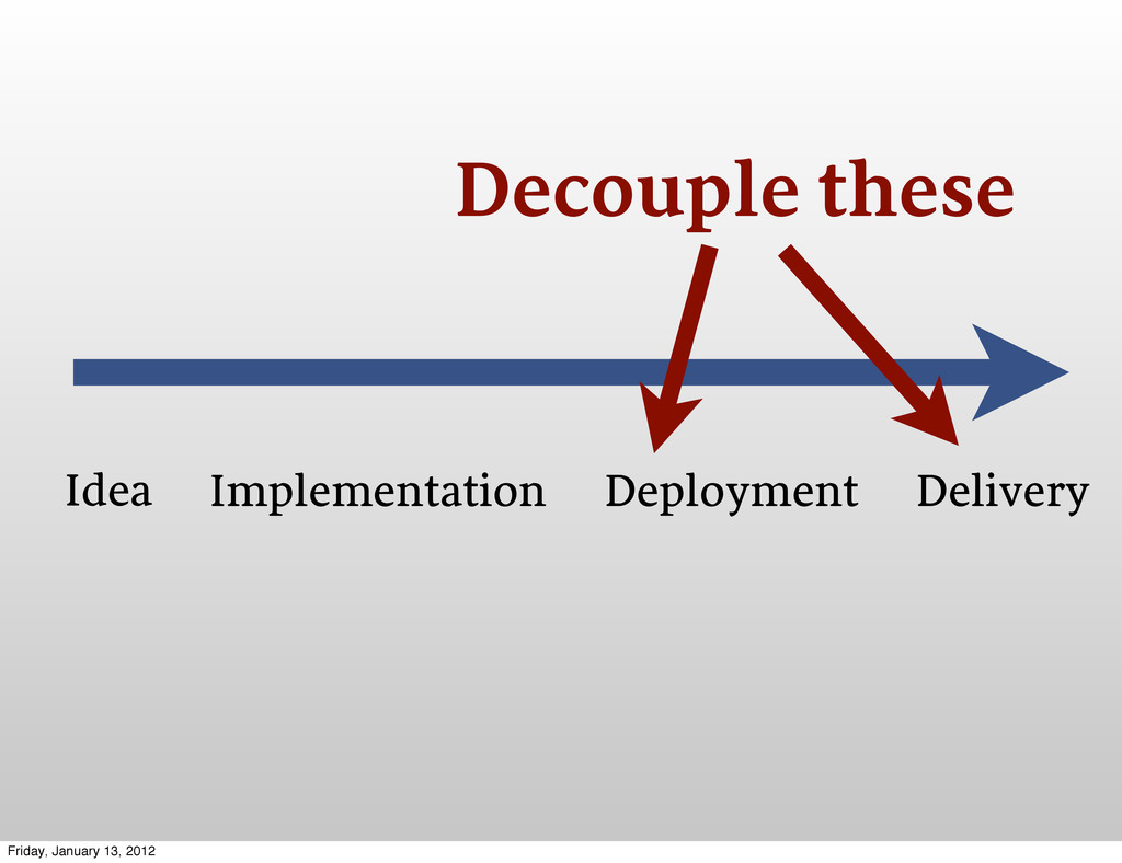 Idea Implementation Deployment Delivery Decoupl...
