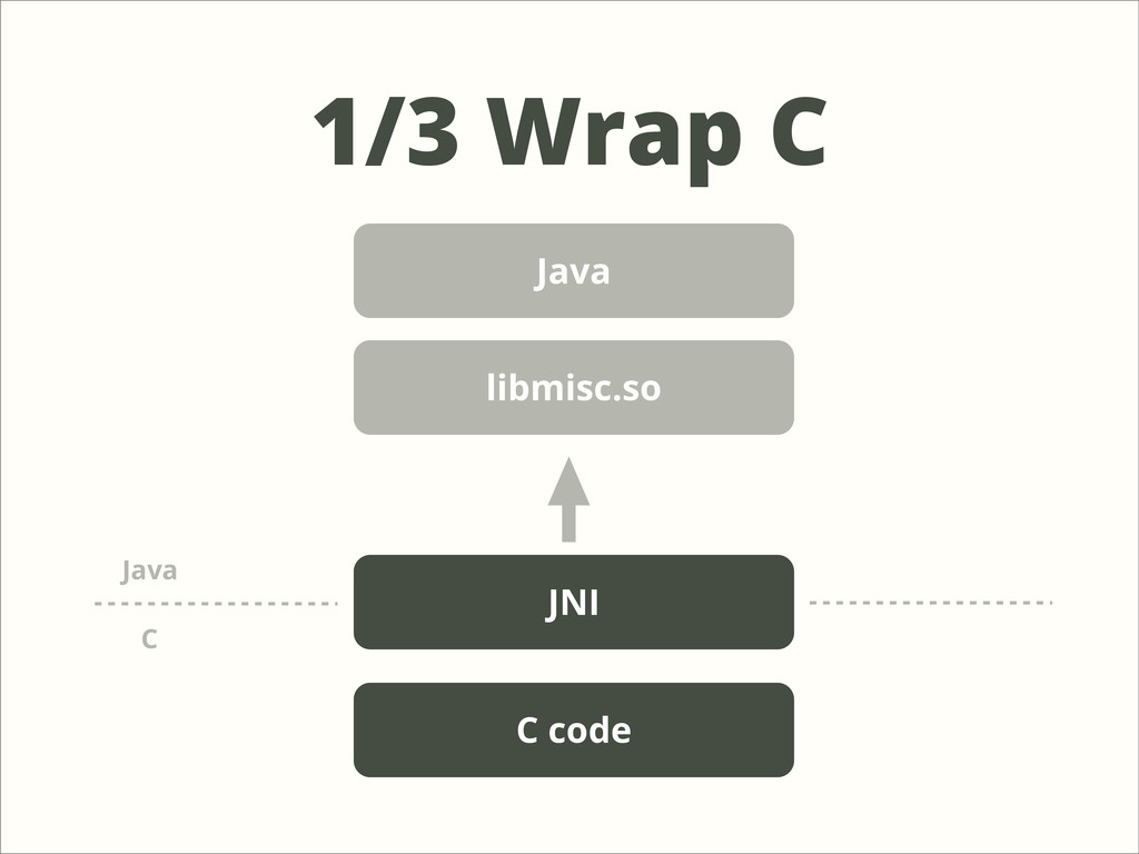 1/3 Wrap C Java JNI C code C Java libmisc.so
